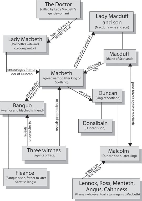 macbeth by william shakespeare character map