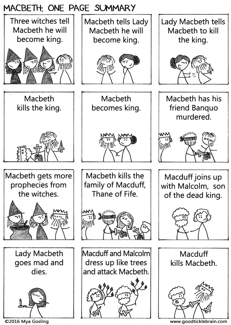 polanski and freestons interpretation of the play macbeth by william shakespeare Shakespeare macbeth shakespeare quotes william shakespeare macbeth summary macbeth study guide advanced english ap english ap literature british literature check out shakespeare's macbeth video sparknote: quick and easy macbeth synopsis, analysis, and discussion of major characters and themes in the play.