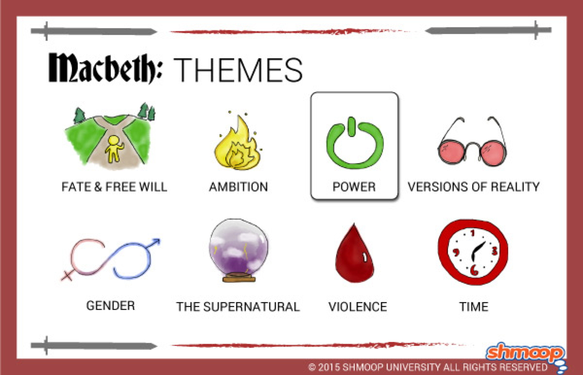 an analysis of the theme of blood in william shakespeares play macbeth No fear shakespeare by sparknotes features the complete edition of macbeth side-by-side with an accessible, plain english translation.